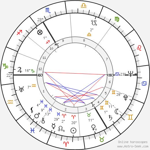 Oleg Cassini tema natale, biography, Biografia da Wikipedia 2020, 2021