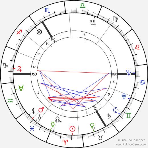 Oleg Cassini tema natale, oroscopo, Oleg Cassini oroscopi gratuiti, astrologia