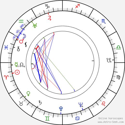 Otto Kučera astro natal birth chart, Otto Kučera horoscope, astrology