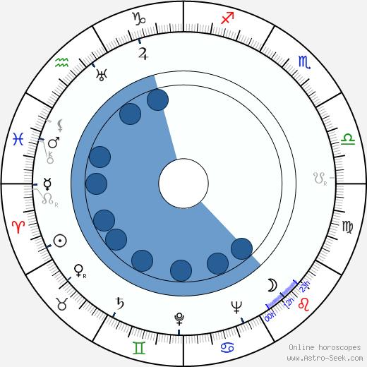 Paul Brennan wikipedia, horoscope, astrology, instagram