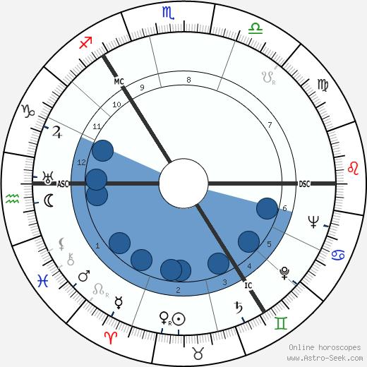 Robert Love Alexander wikipedia, horoscope, astrology, instagram