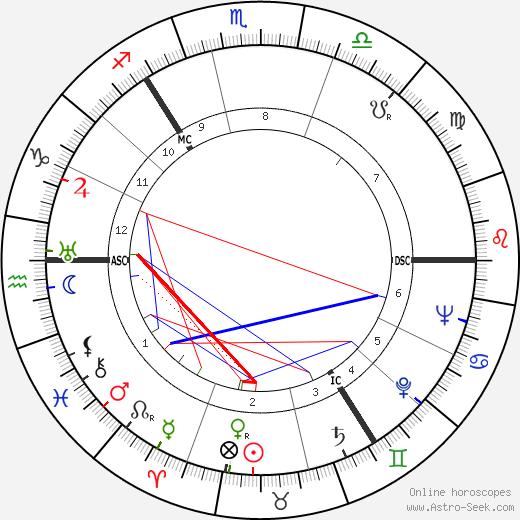 Robert Love Alexander tema natale, oroscopo, Robert Love Alexander oroscopi gratuiti, astrologia