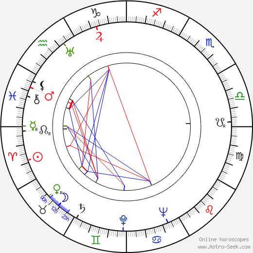 Roman Davydov tema natale, oroscopo, Roman Davydov oroscopi gratuiti, astrologia