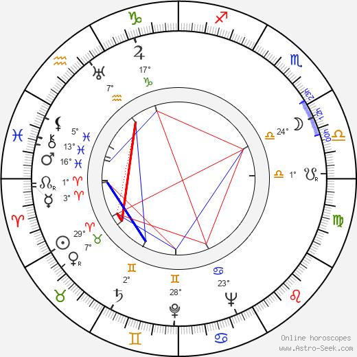 Rudy Lenoir birth chart, biography, wikipedia 2020, 2021