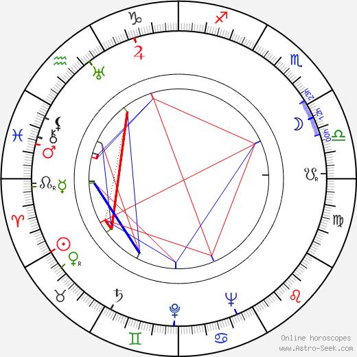 Rudy Lenoir birth chart, Rudy Lenoir astro natal horoscope, astrology