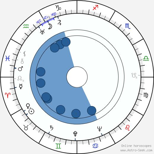 Zita Kabátová wikipedia, horoscope, astrology, instagram