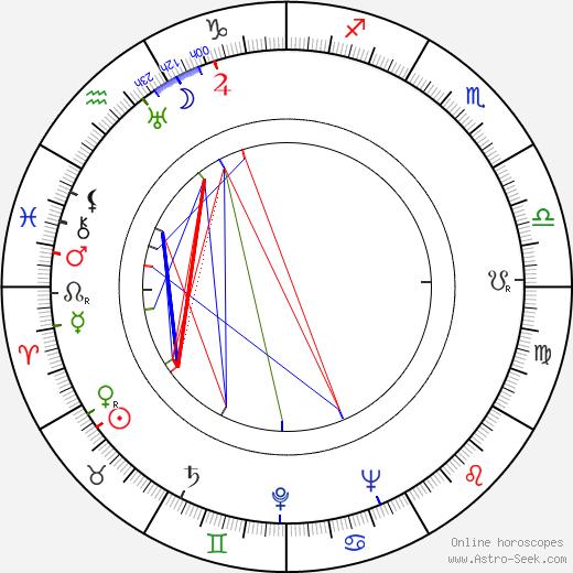 Zita Kabátová astro natal birth chart, Zita Kabátová horoscope, astrology