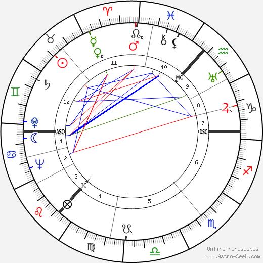 Alan Robertson Gemmell день рождения гороскоп, Alan Robertson Gemmell Натальная карта онлайн