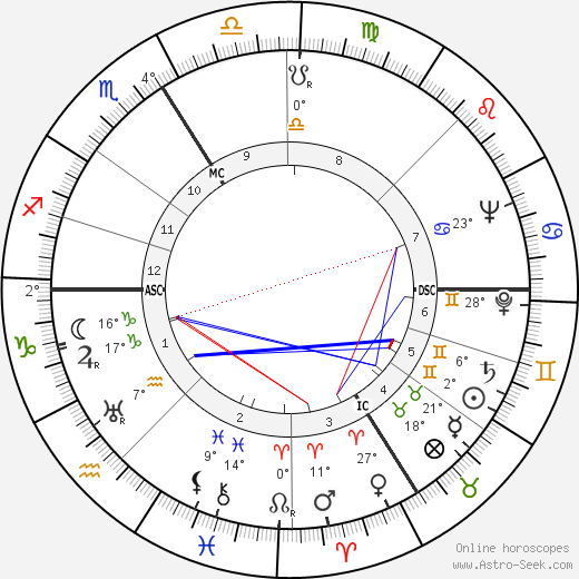 Alexander Ruperti birth chart, biography, wikipedia 2018, 2019