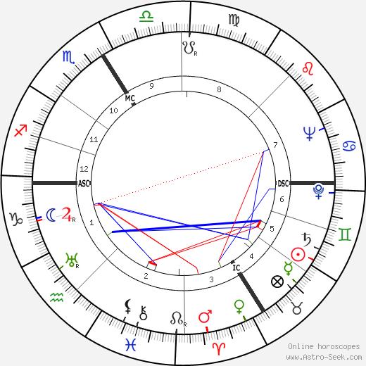 Alexander Ruperti astro natal birth chart, Alexander Ruperti horoscope, astrology