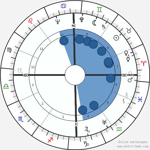 André Gardère wikipedia, horoscope, astrology, instagram