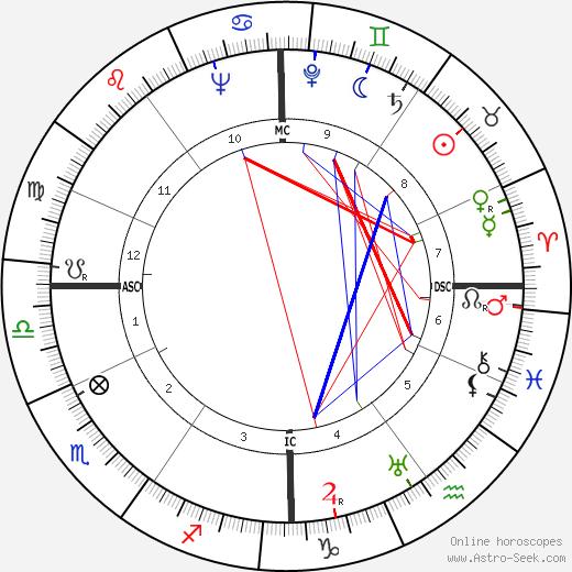 André Gardère birth chart, André Gardère astro natal horoscope, astrology