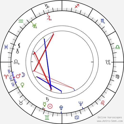Art Davis birth chart, Art Davis astro natal horoscope, astrology