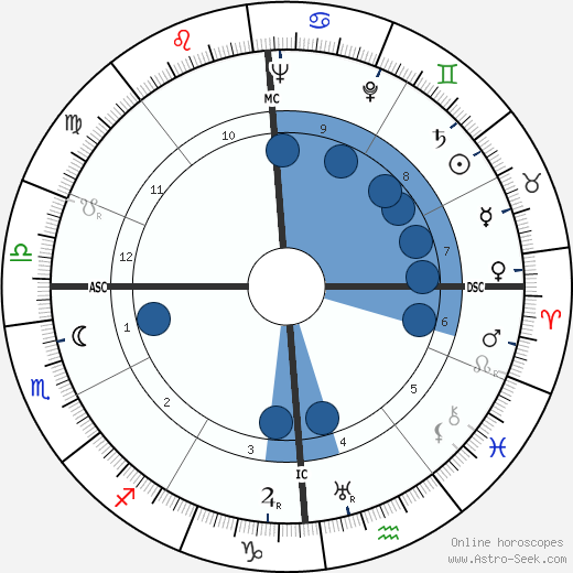 Charles Trénet wikipedia, horoscope, astrology, instagram