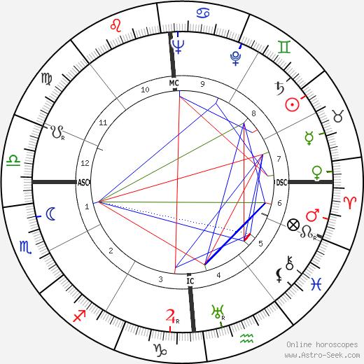 Charles Trénet astro natal birth chart, Charles Trénet horoscope, astrology