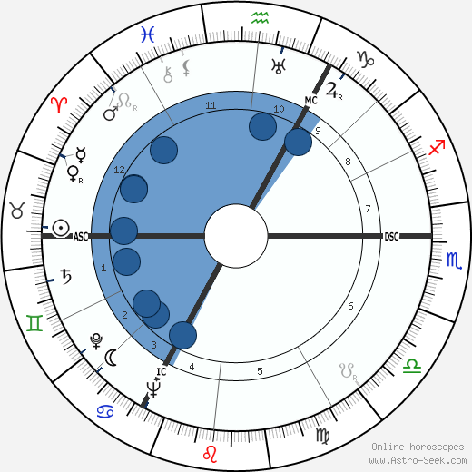 Cornelius Pellenaars wikipedia, horoscope, astrology, instagram