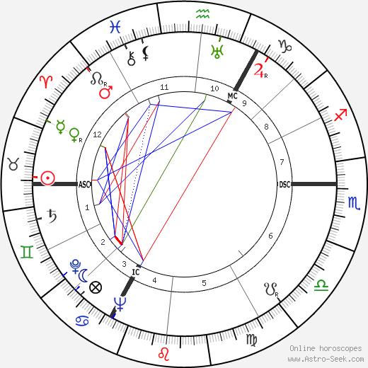 Cornelius Pellenaars день рождения гороскоп, Cornelius Pellenaars Натальная карта онлайн