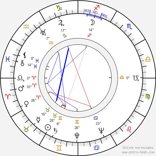 Dmitri Pavlov birth chart, biography, wikipedia 2019, 2020