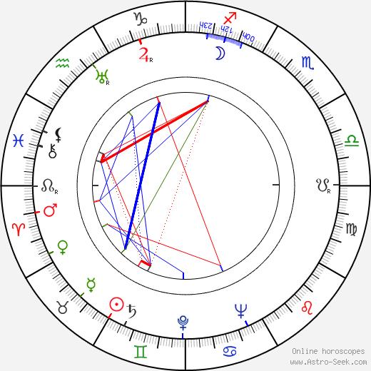 Dmitri Pavlov birth chart, Dmitri Pavlov astro natal horoscope, astrology