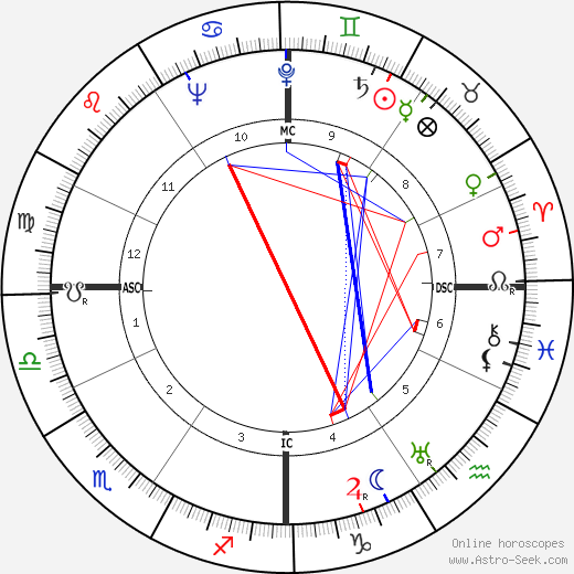 Eleonore Zugun astro natal birth chart, Eleonore Zugun horoscope, astrology