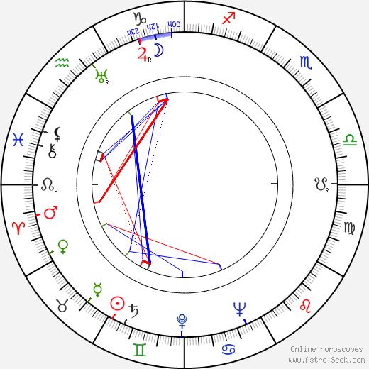 Folke Mellvig astro natal birth chart, Folke Mellvig horoscope, astrology