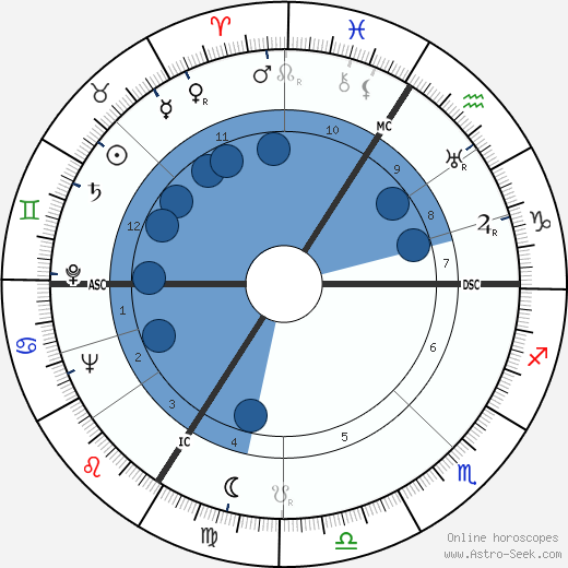 Heinz Haber wikipedia, horoscope, astrology, instagram