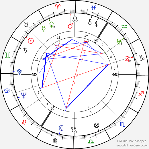 Heinz Haber день рождения гороскоп, Heinz Haber Натальная карта онлайн