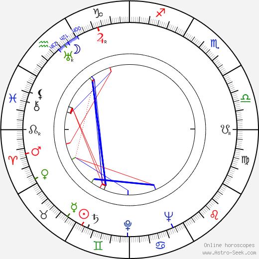 Hugo Nousiainen birth chart, Hugo Nousiainen astro natal horoscope, astrology