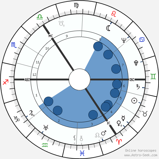 Irma Eckler wikipedia, horoscope, astrology, instagram