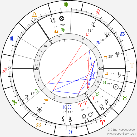 Irma Eckler birth chart, biography, wikipedia 2019, 2020