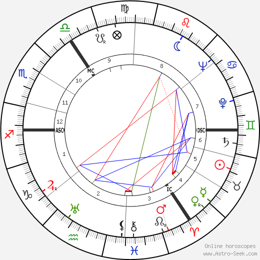 Irma Eckler birth chart, Irma Eckler astro natal horoscope, astrology