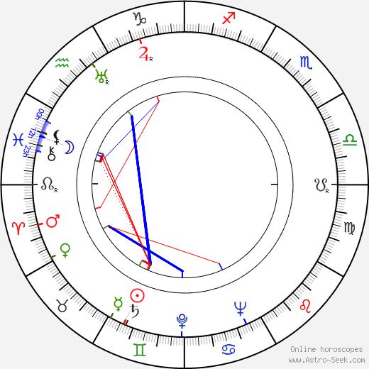Jiří Verberger birth chart, Jiří Verberger astro natal horoscope, astrology