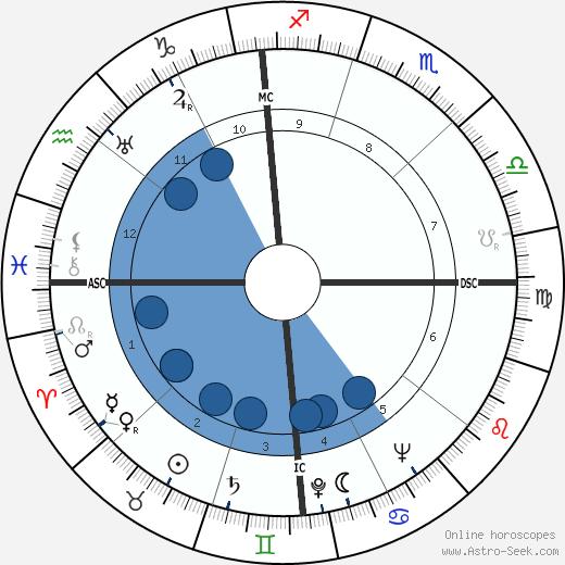 João Villaret wikipedia, horoscope, astrology, instagram