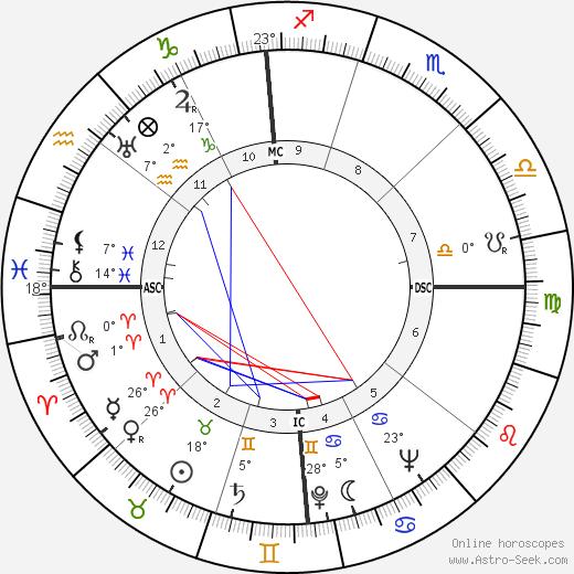 João Villaret birth chart, biography, wikipedia 2020, 2021
