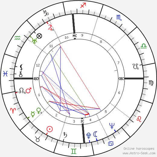 João Villaret birth chart, João Villaret astro natal horoscope, astrology