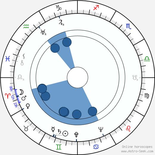 Johannes Wieke wikipedia, horoscope, astrology, instagram