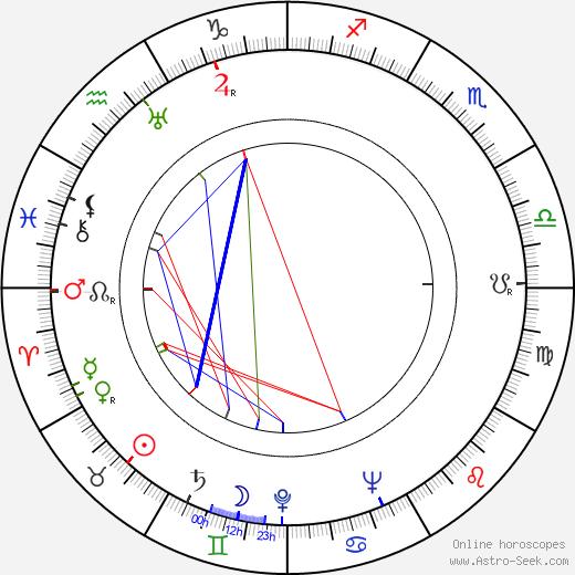 Robert Clampett birth chart, Robert Clampett astro natal horoscope, astrology