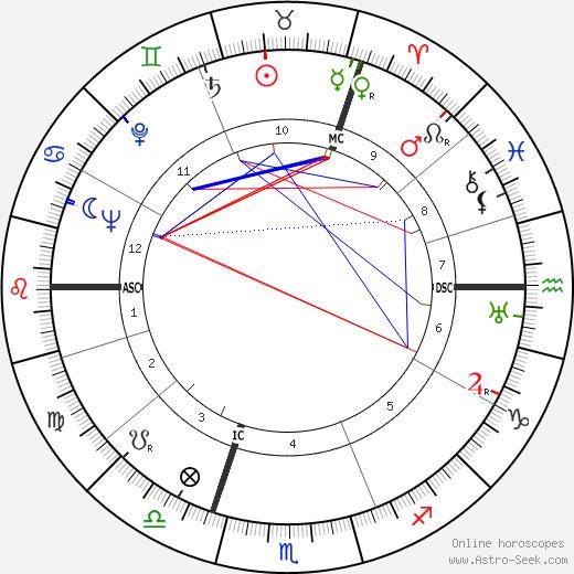 Robert Jungk tema natale, oroscopo, Robert Jungk oroscopi gratuiti, astrologia