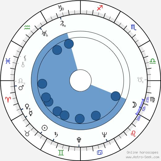 Rudolf Mertlík wikipedia, horoscope, astrology, instagram