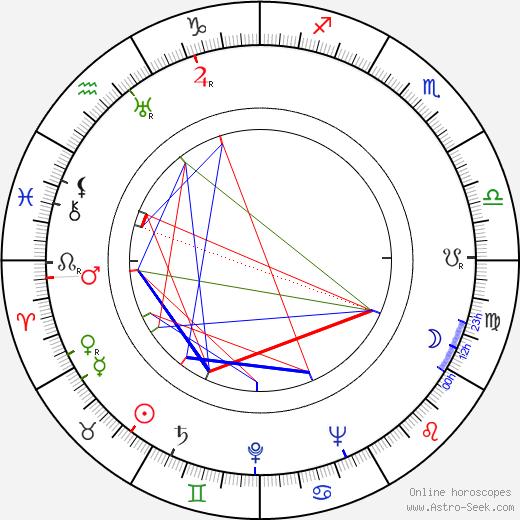 Rudolf Mertlík tema natale, oroscopo, Rudolf Mertlík oroscopi gratuiti, astrologia