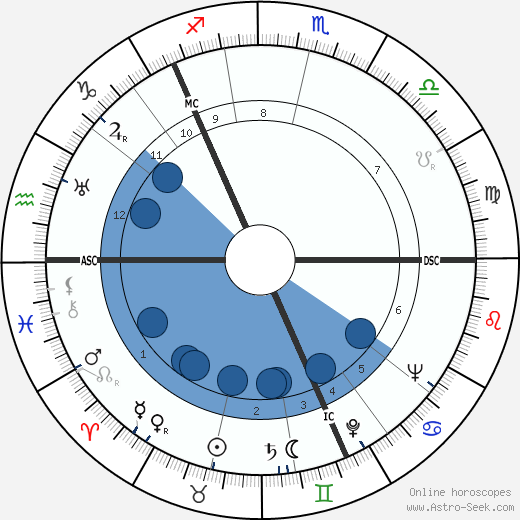 Saima Harmaja wikipedia, horoscope, astrology, instagram