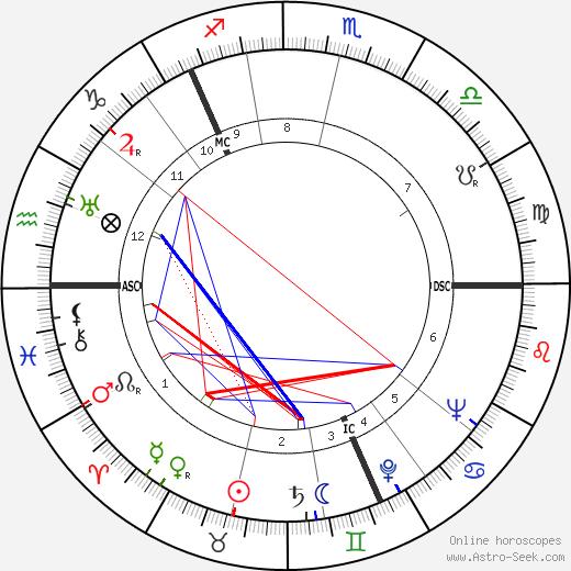 Saima Harmaja birth chart, Saima Harmaja astro natal horoscope, astrology