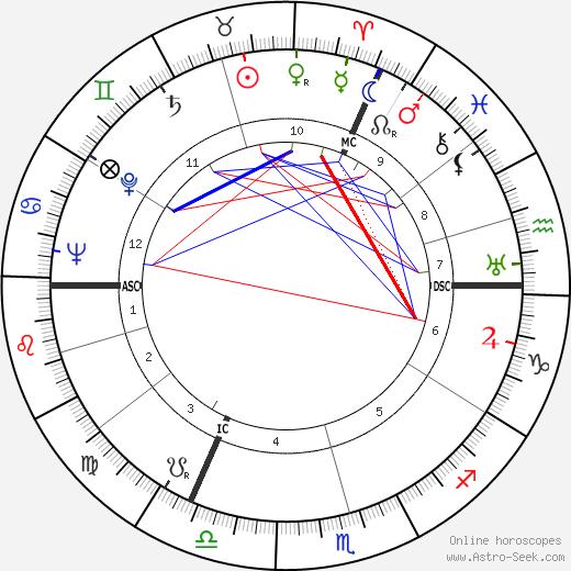 Sheila Birkenhead birth chart, Sheila Birkenhead astro natal horoscope, astrology