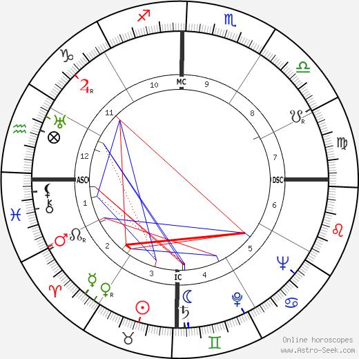 Сид Джеймс Sid James день рождения гороскоп, Sid James Натальная карта онлайн