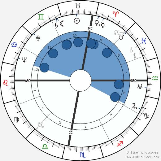 Simon Ramo wikipedia, horoscope, astrology, instagram
