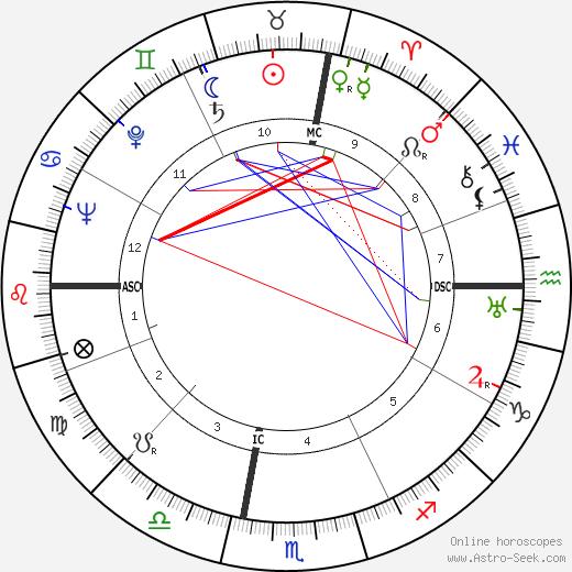 Simon Ramo день рождения гороскоп, Simon Ramo Натальная карта онлайн