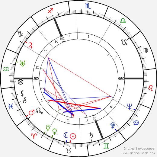 Стюарт Грейнджер Stewart Granger день рождения гороскоп, Stewart Granger Натальная карта онлайн