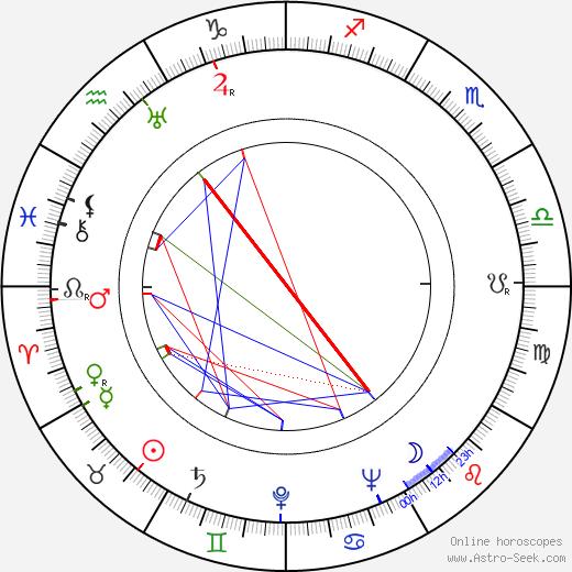 Thorley Walters birth chart, Thorley Walters astro natal horoscope, astrology