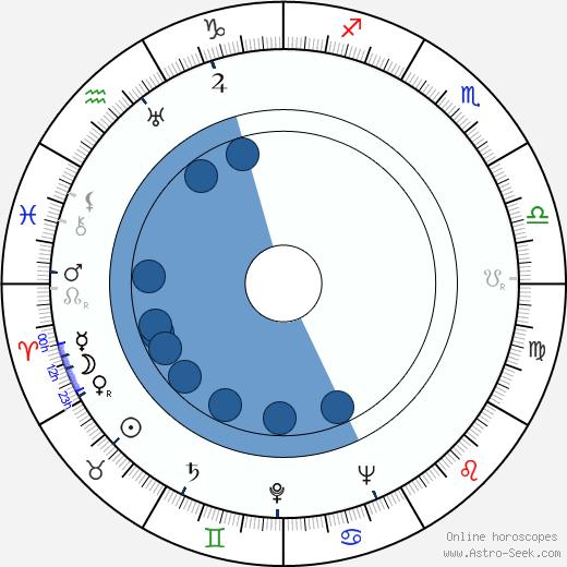 Věra Hanslíková wikipedia, horoscope, astrology, instagram