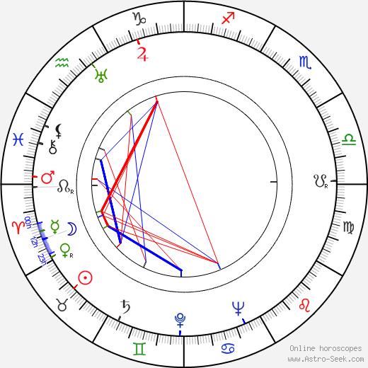 Věra Hanslíková tema natale, oroscopo, Věra Hanslíková oroscopi gratuiti, astrologia